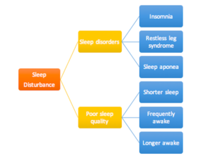 Insomnia during pregnancy
