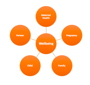 wellbeing during pregnancy